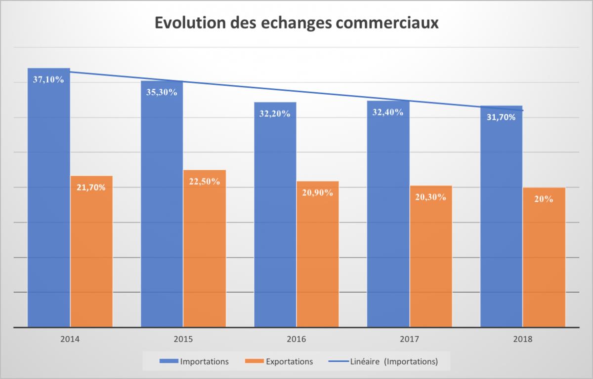 Evolution des échanges commerciaux
